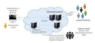 Cloud E Infraestructuras Agencia 360